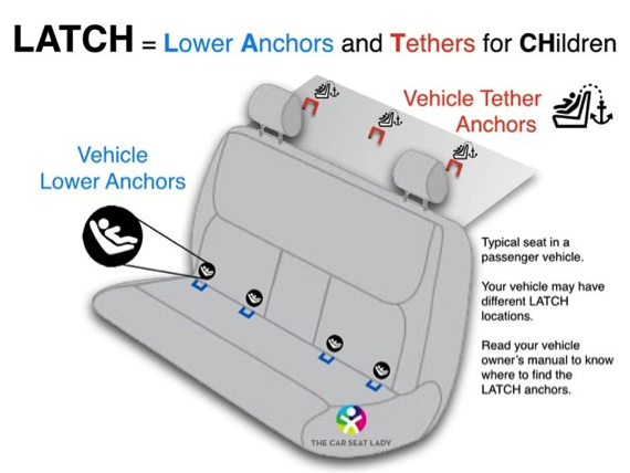 Car seat latch